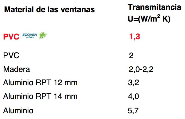Porque Ventanas Ecoven Plus JOMA Zaragoza
